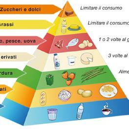 diabete alimentare dieta dieta mediterranea farmacia borgarelli