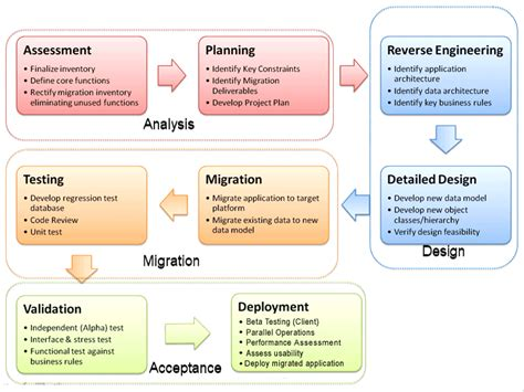 Inteq Services Software Validation Application Migration Project Plan Template
