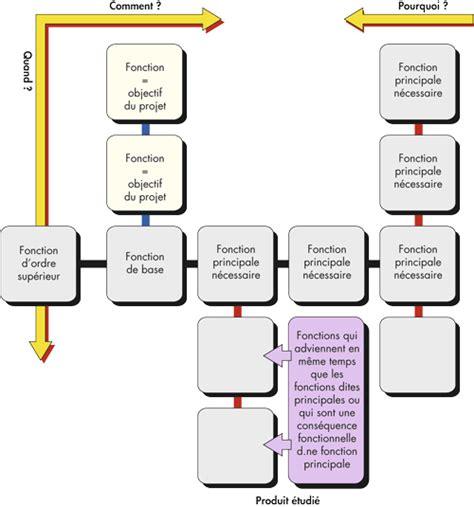 le diagramme pieuvre de store automatique l analyse fonctionnelle m 233 thodes de recherche des fonctions