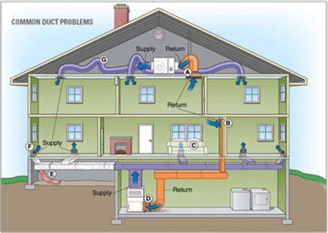 air distribution systems for california property owners