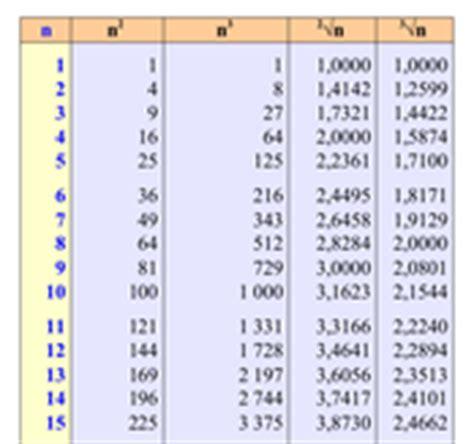 tavole dei numeri tavole numeriche matematica scienze di antonio guermani