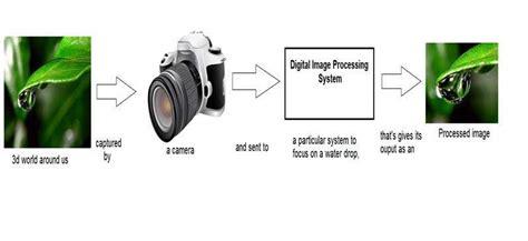 tutorialspoint photoshop digital image processing tutorial