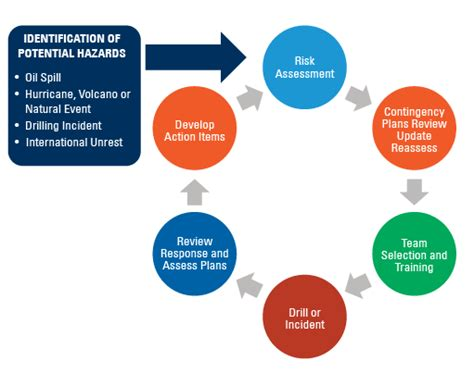 event response diagram crisis and emergency management preparedness anadarko