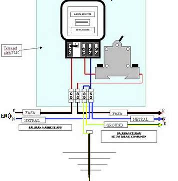Kabel Instalasi Listrik cara pasang kabel listrik di stop kontak instalasi