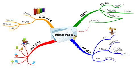tennis made easy and of mind and books mind map teenschooling
