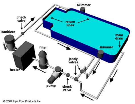 pool filter setup diagram new home with inground pool inyopools