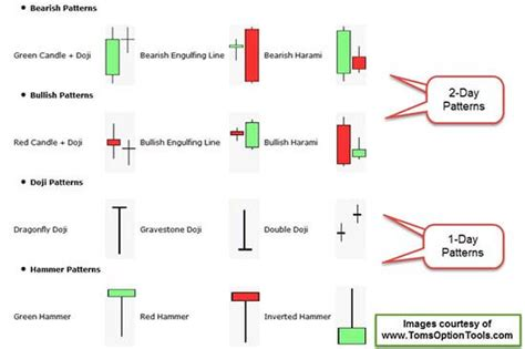 candlestick pattern day trading how to quot see quot your trades like a master trader power