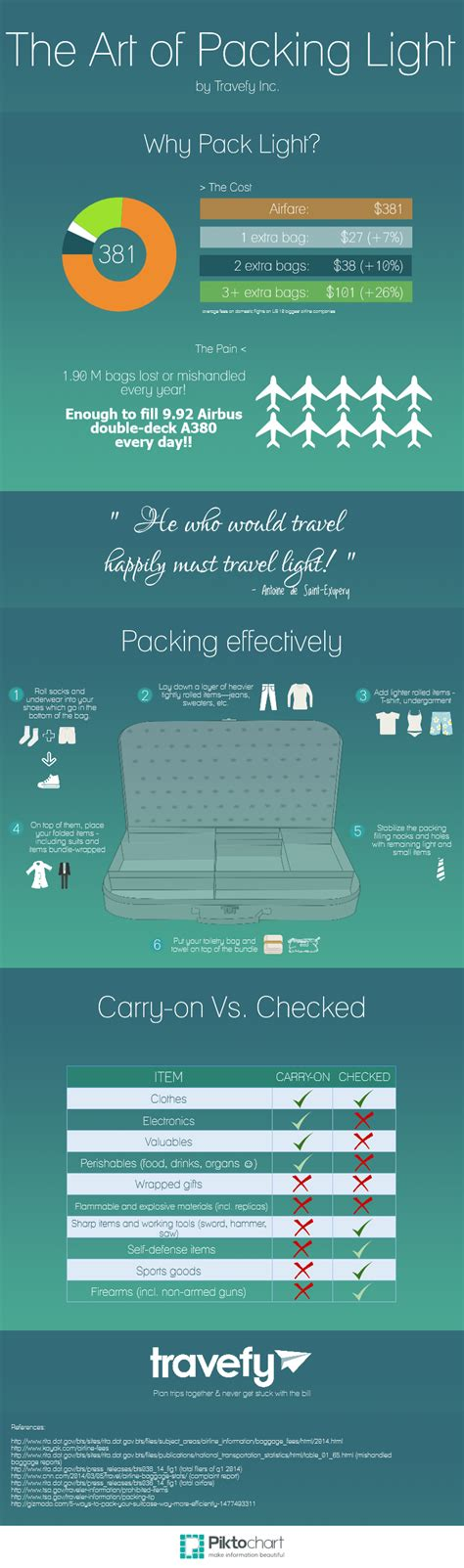 infographic step by step tips for packing light travefy