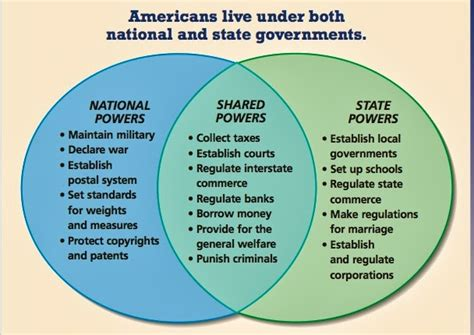 federalism venn diagram answers mrippolito september 2013