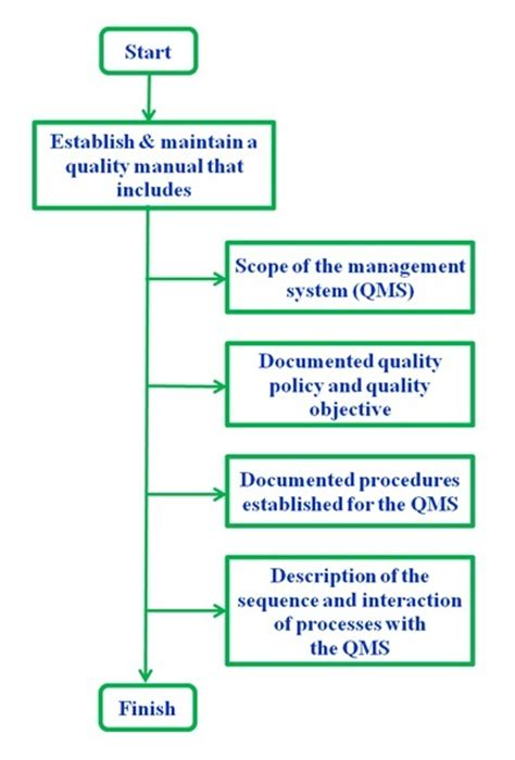 Iso 13485 Documents Qms 13485 Certification Requirements Device Quality Management System Template