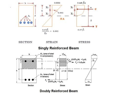 singly reinforced section singly reinforced beam vs doubly reinforced beam