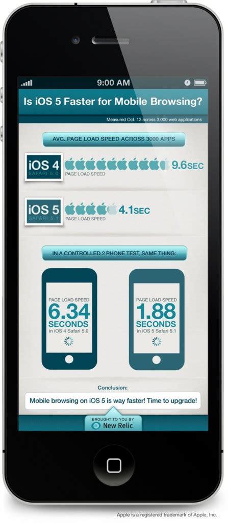 safari web browser mobile ios 5 vs ios 4 web browser speed comparison infographic