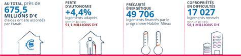 Subvention De L Anah 4379 by Subvention De L Anah Les Subventions De L 39 Agence