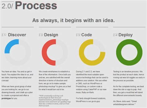 visual communication design process steps 18 best images about linear diagrams on pinterest