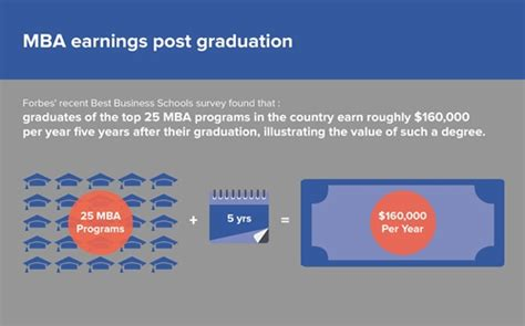 Reddit What Does An Mba Do by Where Do The Most Satisfied Mba Graduates Come From