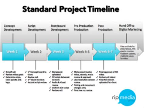sle production timeline best resumes