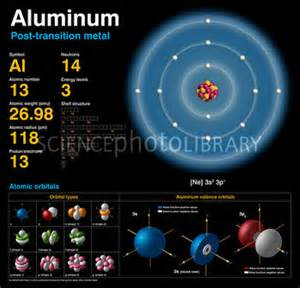 Aluminum Protons And Neutrons Aluminum Atomic Structure Stock Image C018 3694