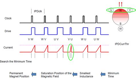 inductance bldc start your bldc journey with motor startup part iii initial position detection ipd motor