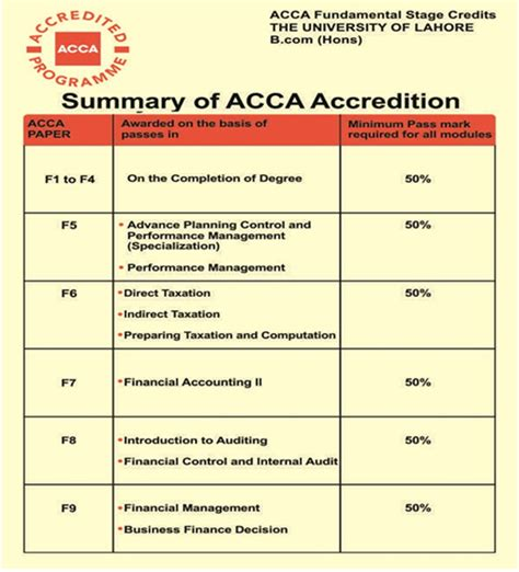Spss Form Mba by Acca Thesis Writing