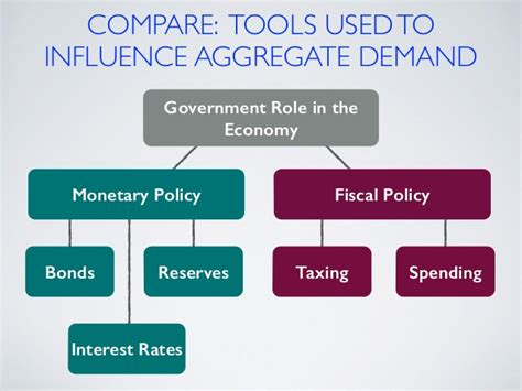 Compare Policy by Monetary And Fiscal Policy