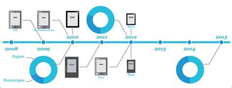 quel format ebook pour tablette android ebook quel support et format pour le livre 233 lectronique