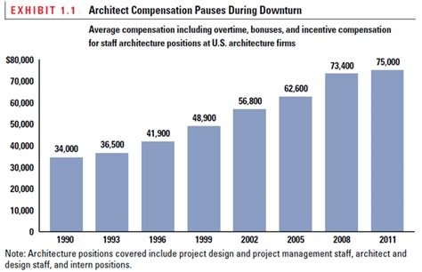 visual communication design salary range architect salary australia 2013