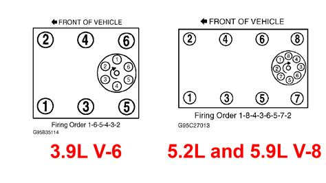 dodge 360 firing order diagram solved 1999 dodge ram 1500 5 9 firing order diagram