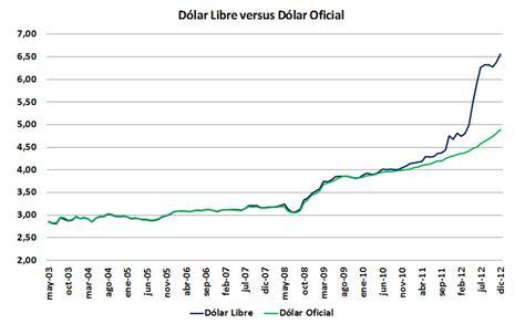 precio del dolar precio del dolar y tipo de cambio al precio del dolar tatuajes