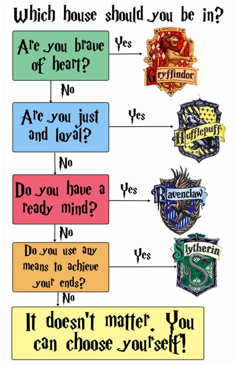 buzzfeed harry potter house 14 charts that only harry potter geeks will understand