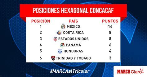 El Tri De Mexico Futbol Calendario Selecci 243 N Mexicana 191 Qu 233 Necesita El Tri Para Asegurar Su