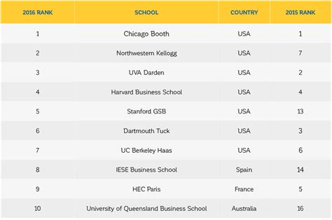 Global Mba Programs 2016 by Economist 2016 Global Mba Rankings Check Out The Highlights