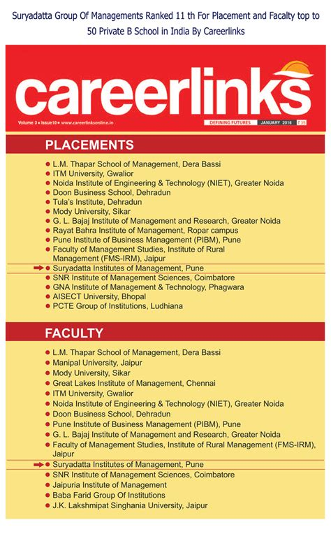 Pune Mba Colleges Ranking by Rankings