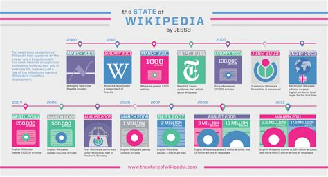 job layout wikipedia 10 years of wikipedia infographic