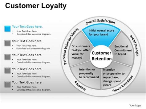 customer retention plan template pin customer retention diagram powerpointjpg on