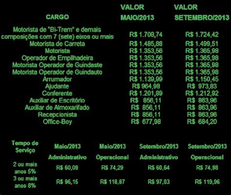 tabela de aumento de salario de encarregado de limpeza 2016 rj sal 225 rio de profissional do transporte de cargas 233