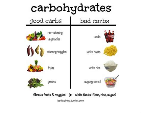 carbohydrates unhealthy healthy kid recipes easy list of foods that are