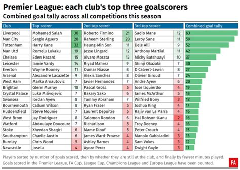 epl national league table liverpool s front three show no mersey at the top of the