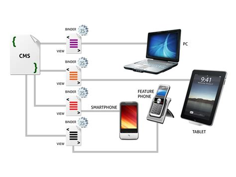 mobile content management system designing content for mobile devices learning