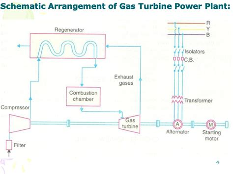 schematic diagram of gas turbine power plant gas turbine power plant diagram wiring diagram schemes