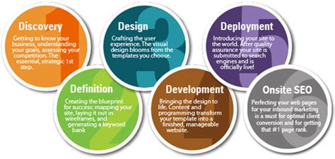definition design and development konnection india dot com our process