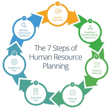 human resources strategic planning template human resources planning guide smartsheet