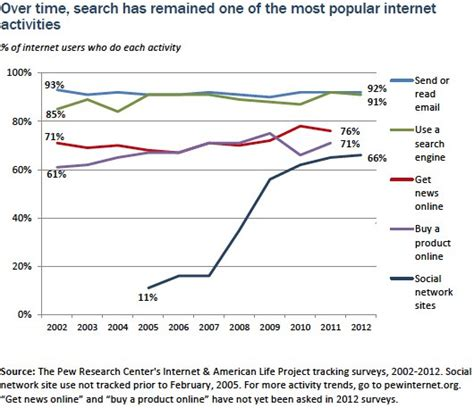 Popular Search Findings Pew Research Center