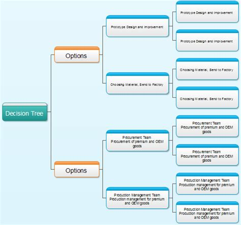 decision tree diagram template decision free engine