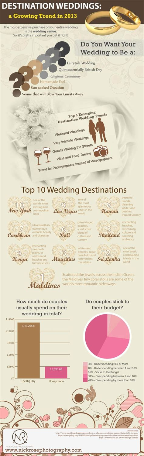 are weddings abroad expensive destination weddings a growing trend in 2013 infographic