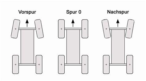 Spur Auto spur t4 wiki