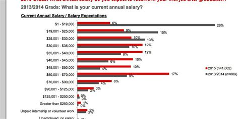 Post Mba Salary Strategy by The Class Of 2015 Is In For A Rude Awakening On Pay Huffpost