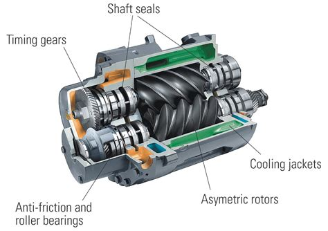 rotary air compressor features and advantages