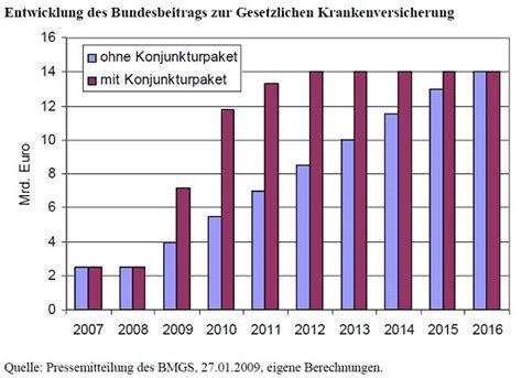 Autoversicherung Beitrag Berechnen by Gesetzliche Krankenversicherung Prozentsatz 2013 Kfz