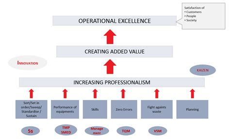 lean manufacturing lean resources 5s kaizen lean manufacturing system packaging4professionals
