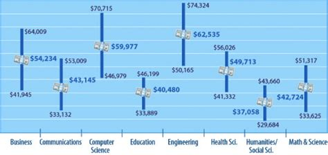 Mba League Salaries by Source 2014 Gmac Global Management Education Graduate